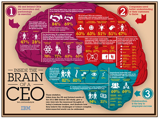 IBM CEO Study 2012 infographic | by IBM UK