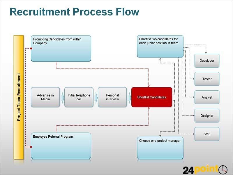 process flow diagram ppt photo album   diagramsrecruitment process flow diagram ppt a process flow diagra flickr