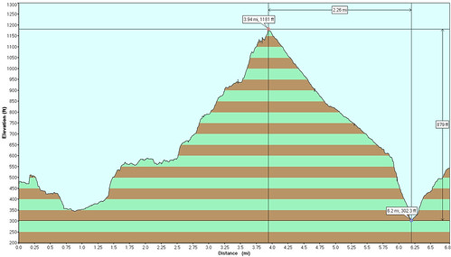Stone Mill Elevation Profile : Elevation profile mill ox trail butano state park flickr