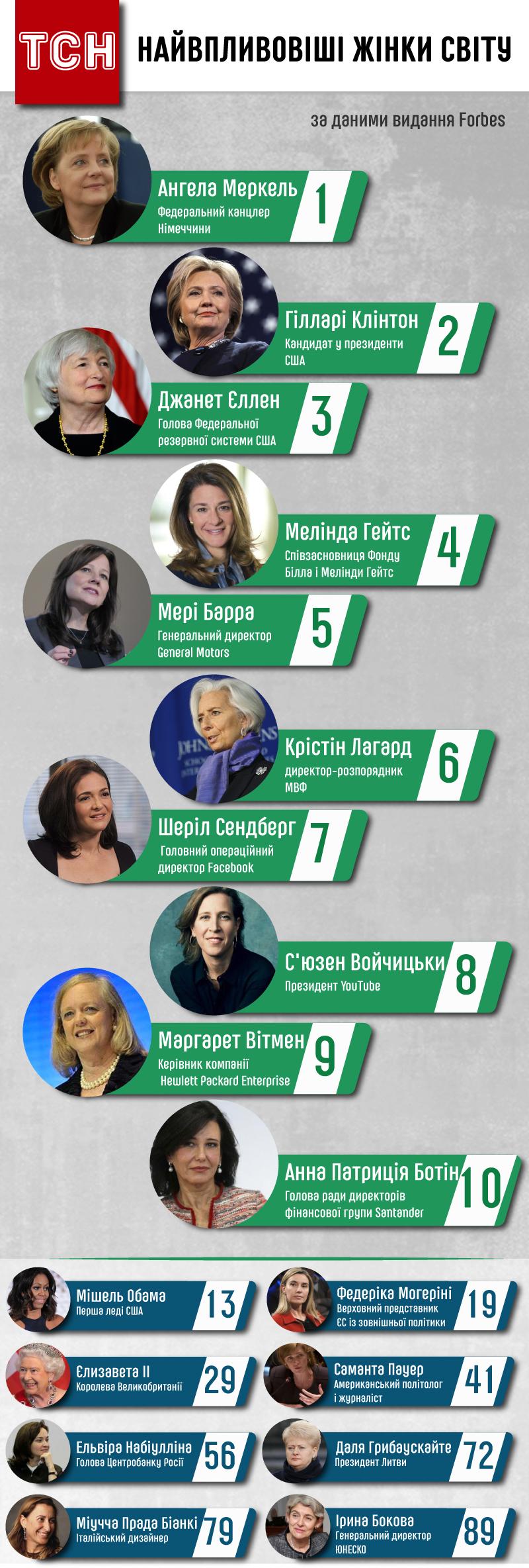 Найвпливовіші жінки світу