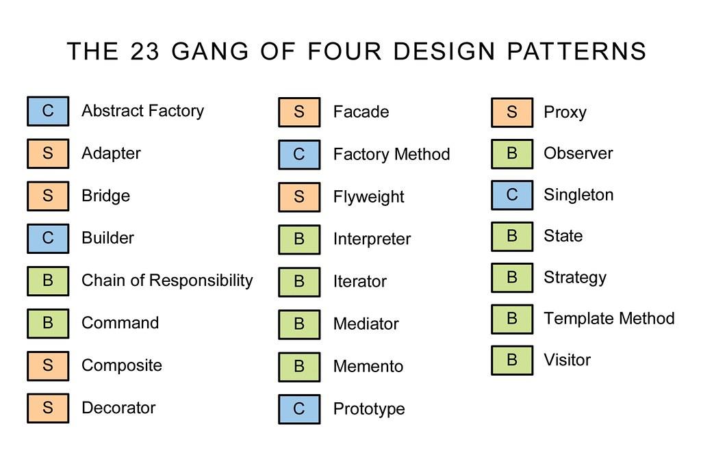Design Patterns List C