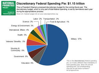 Discretionary Federal Spending | by National Priorities Project