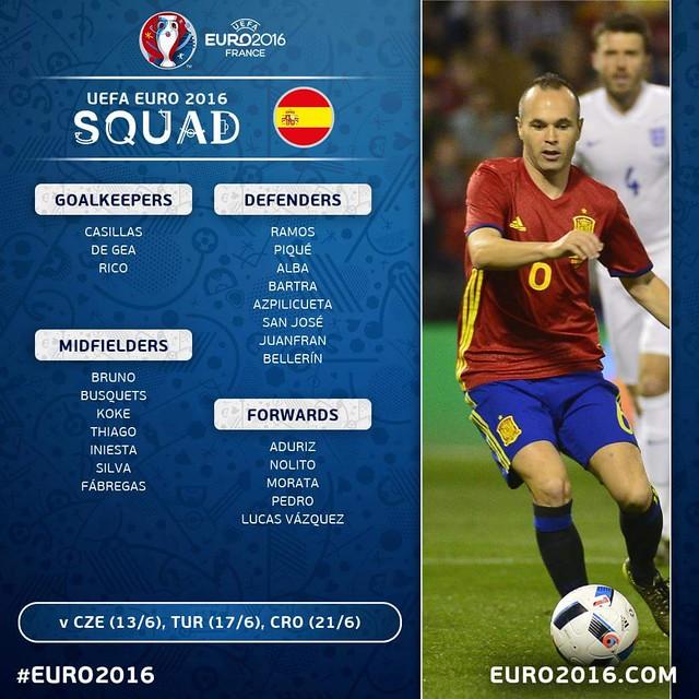 Los 23 convocados definitivos de la selección Española
