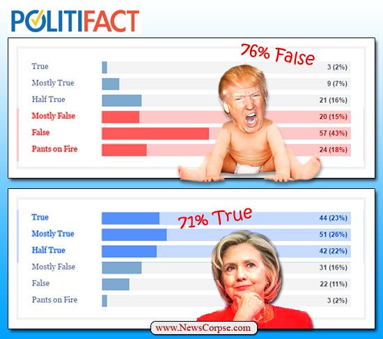 Image result for Politifact Trump Hillary