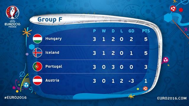 Euro 2016 France: Clasificación definitiva del Grupo F