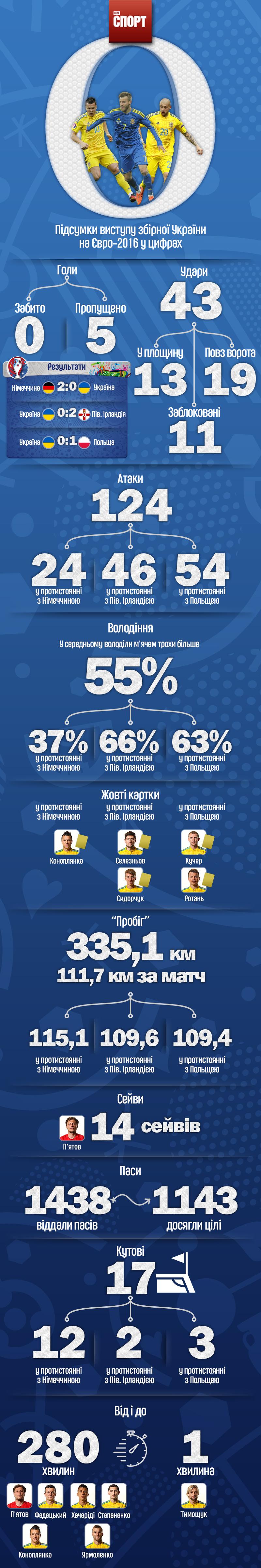 Статистика збірної Україна на Євро-2016