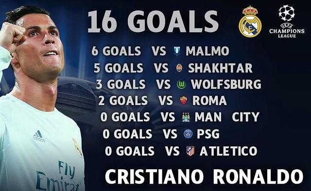 Los datos de Cristiano Ronaldo en la Champions League