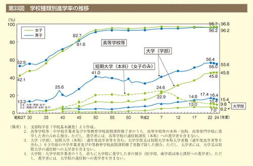 第33図 学校種類別進学率の推移