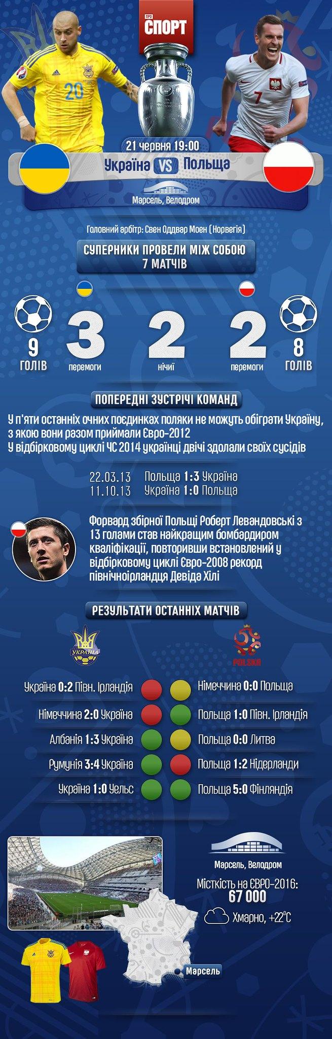 Анонс матчу Україна - Польща