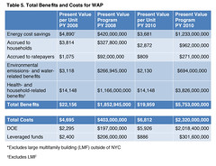 Table 5. Total Benefits and Costs for WAP