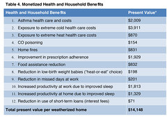 Table 4. Monetized Health and Household Benefits