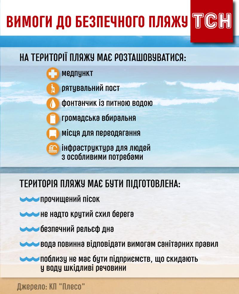 безпечний пляж