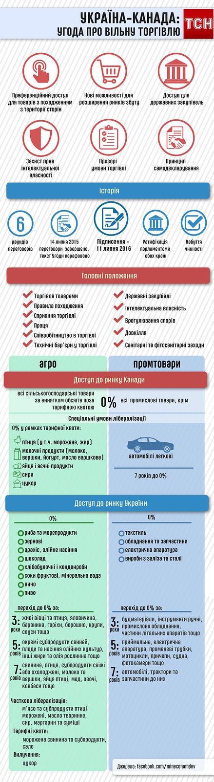 угода Україна-Канада