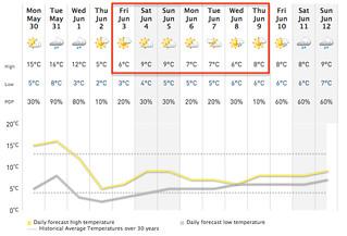 St. John's forecast