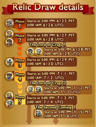Record Keeper Relic Draw Details