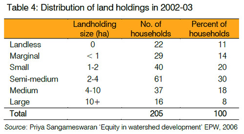 Distribution of land holdings in 2002-03