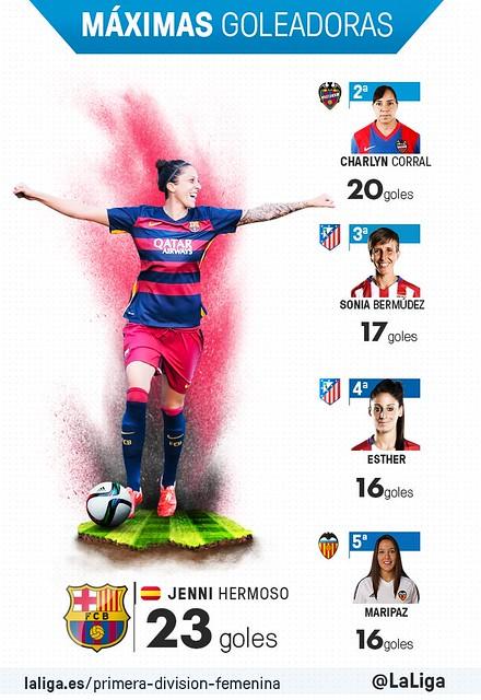 Primera División Femenina (Jornada 28): Máximas Goleadoras