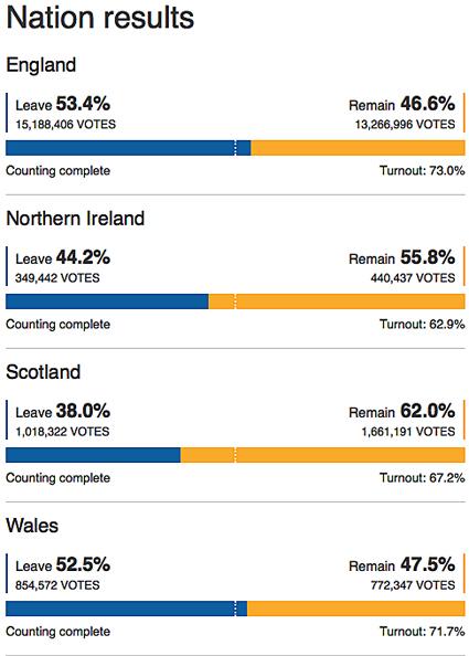 16f24 BBC Voto Naciones Países del antiguo Reino Unido Uti 425