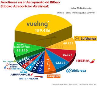 Tráfico en el Aeropuerto de Bilbao en julio de 2016.