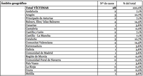 16h09 Mujeres asesinadas víctimas violencia de género