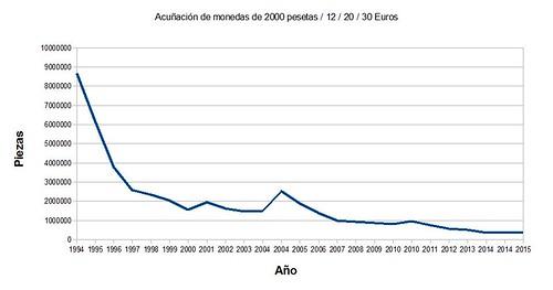 acuñaciones 12_30 euros_html_m3e447891