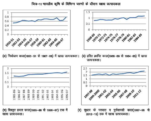 भारतीय कृषि के विभिन्न चरण