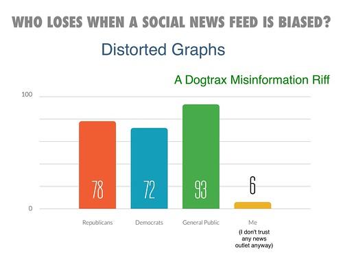Distorted Graphs Biased News