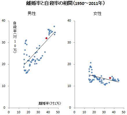 離婚率と自殺率の相関(1950〜2011年)