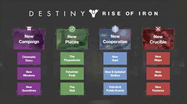 rise_of_iron_content_slide_ROI