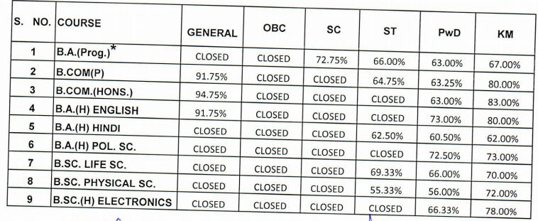 Sri Aurobindo College Fourth Cut Off List 2016