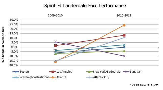 Spirit Ft Lauderdale Fare Performance