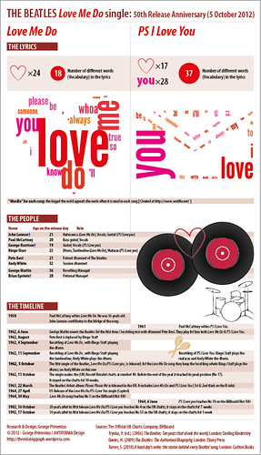 The Beatles: Love Me Do single (50th Release Anniversary) – infographic | by The Missing Graph
