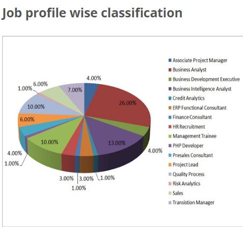 SICSR MBA (IB) Placement Statistics