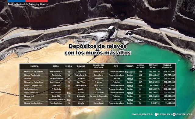 Depósitos de relaves con los muros más altos en Chile.