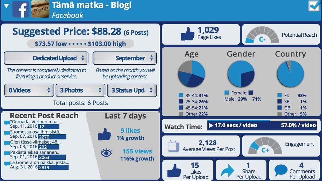 Social Bluebook Blogiyhteistyön hinta