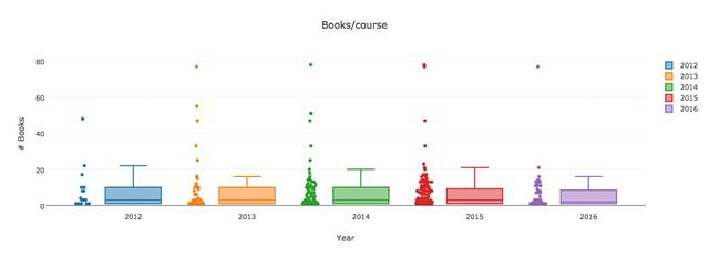 Books per course