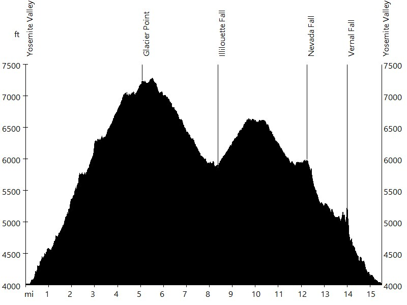 Yosemite National Park / Glacier Point • Route Profile