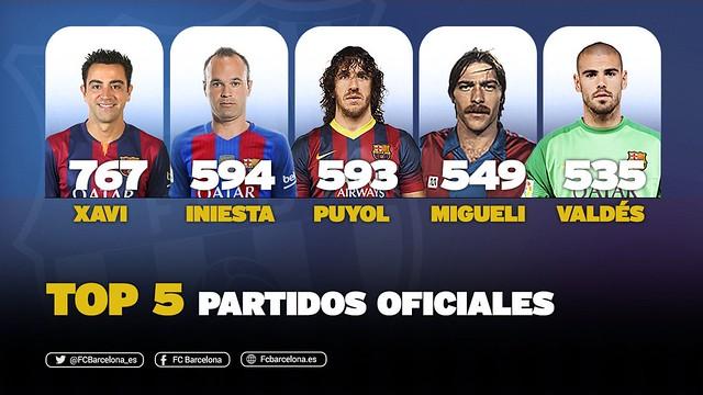 Top 5 Partidos Oficales Jugadores FC Barcelona