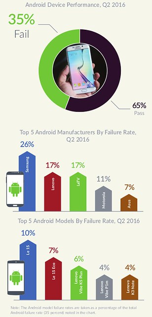 State of Mobile Device Performance and Health Q2 2016 - Android