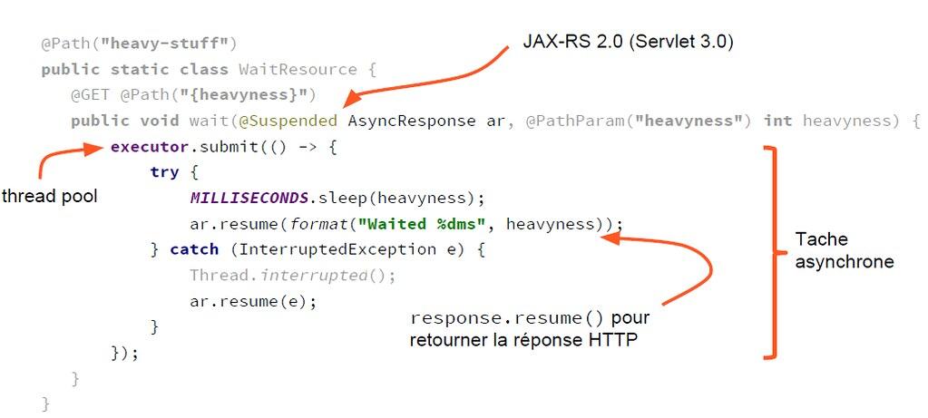 Figure 3-3 Service JAX-RX utilisant un Executor