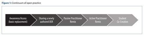 A continuum of practice - OEP