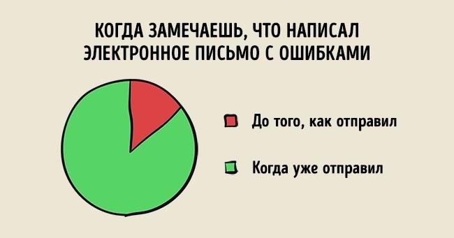 Наша жизнь: веселая инфографика - ПоЗиТиФфЧиК - сайт позитивного настроения!