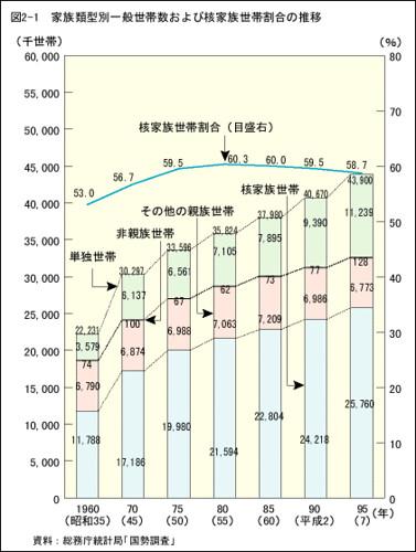 家族類型別一般世帯数および核家族世帯割合の推移