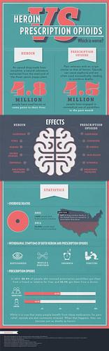 heroin-vs-prescription-opioids