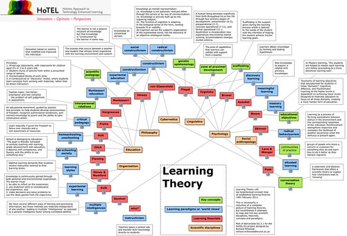 Teorías del aprendizaje / Learning theories
