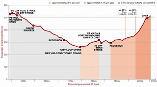 PTV: Patronage graph 1946-2011 | by Daniel Bowen