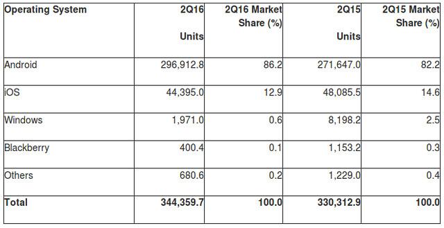Okostelefon eladási adatok 2016. második negyedév