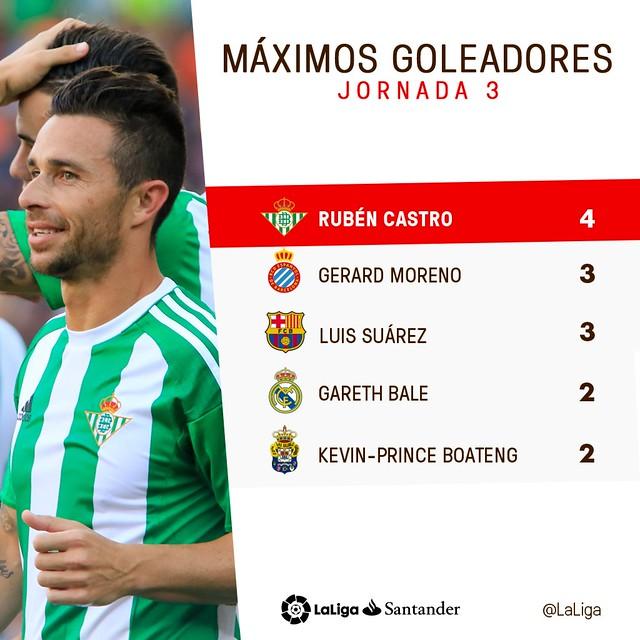 La Liga (Jornada 3): Máximos Goleadores