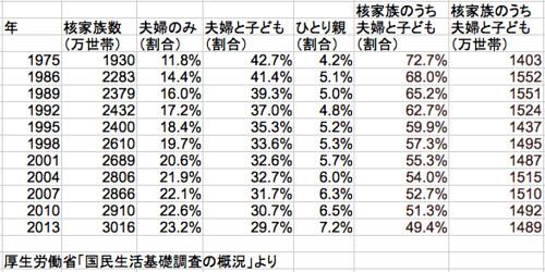 核家族の世帯数と割合