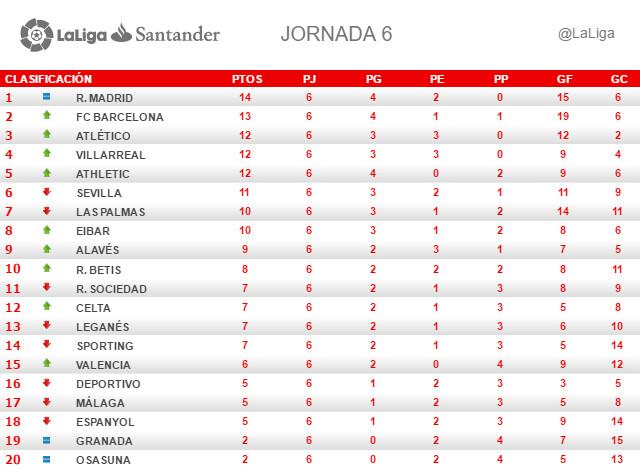 La Liga (Jornada 6): Clasificación